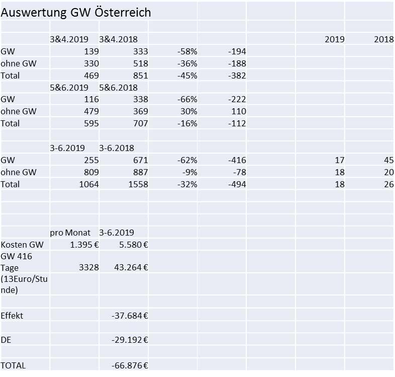 Auswertung GW Österreich