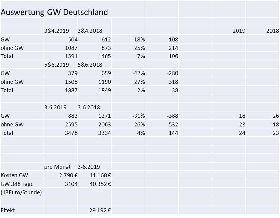 Auswertung GW Deutschland